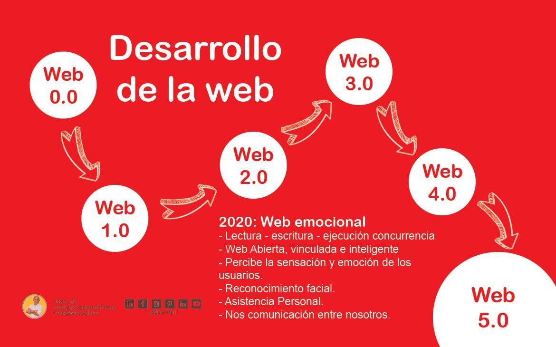Desarrollo de Web 1.0 a 4.0 y características de la web 5.0