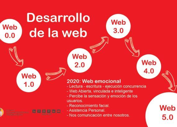 Desarrollo de Web 1.0 a 5.0